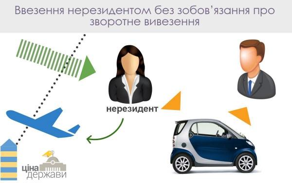 Тіньовий імпорт авто. Шість способів не платити митні платежі