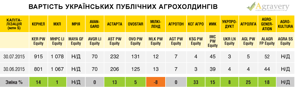 За июль 2015 года украинские агрохолдинги выросли в цене на 7%