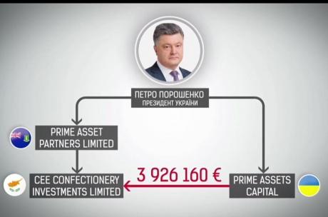 Фонд Порошенка вивів за кордон 4 мільйони євро попри заборону НБУ, - ЗМІ - фото 2