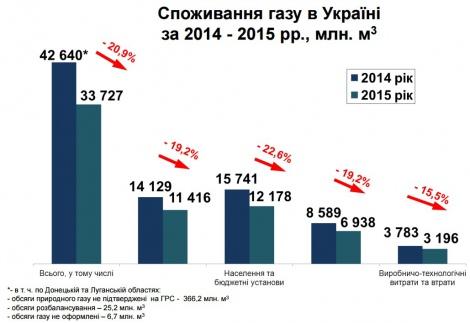 Україна скоротила споживання газу на 21% - фото 1