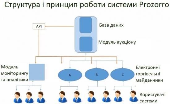 Разработала систему львовская