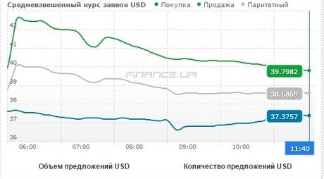 """Доллар на межбанке торгуется по 32,2 гривень, на """"черном рынке"""" - по 40"""