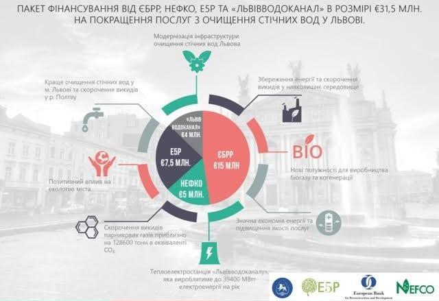 ЄБРР виділив Львову 15 мільйонів євро намодернізацію системи очищення стічних вод