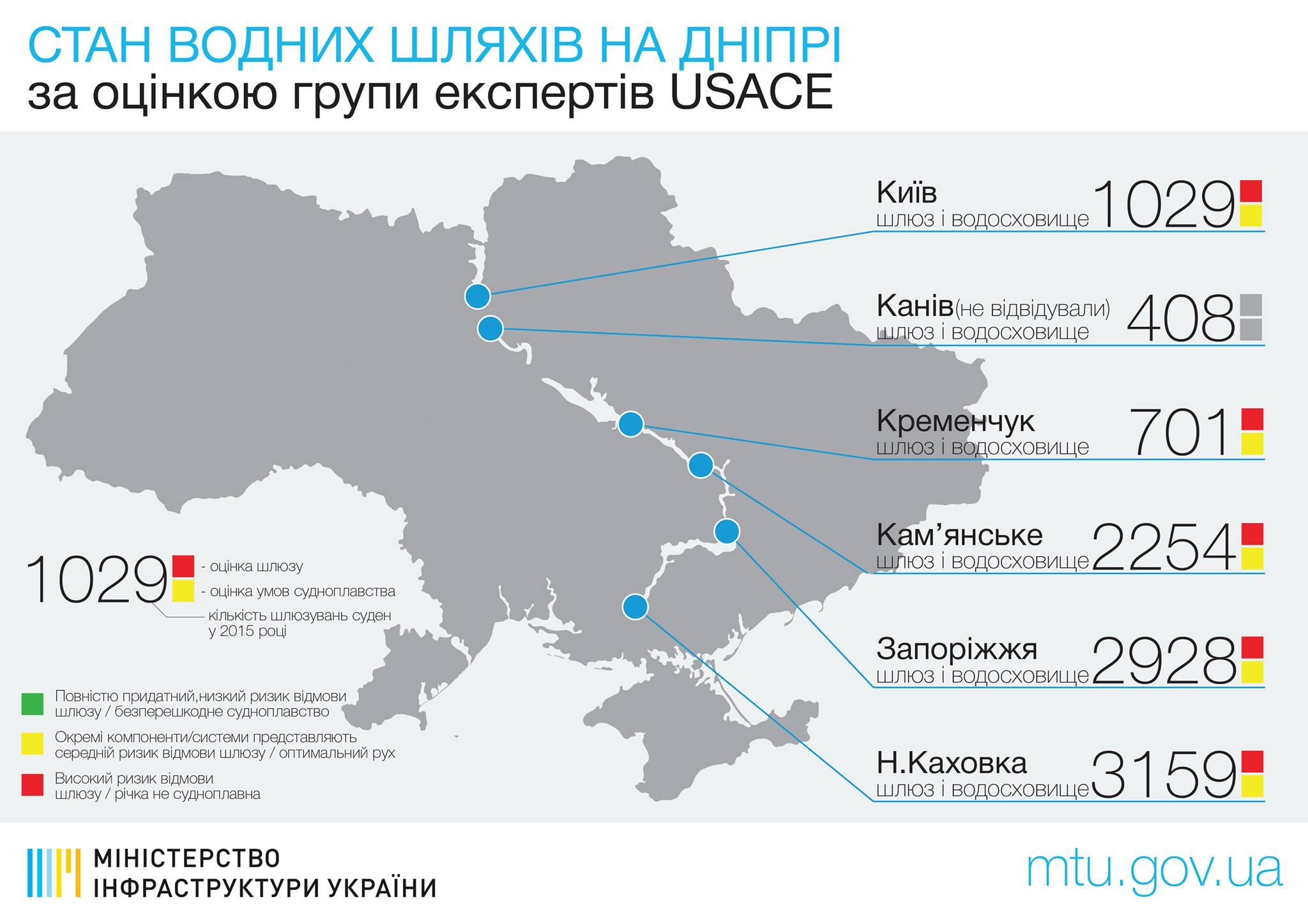 Мининфраструктуры Украины: Нареконструкцию днепровских шлюзов выделят неменее $4 млн