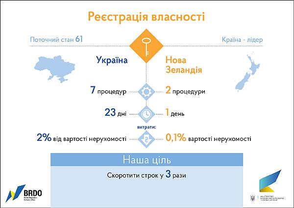http://eimg.pravda.com/images/doc/9/f/9f7f0d9-vlasnist-600.jpg