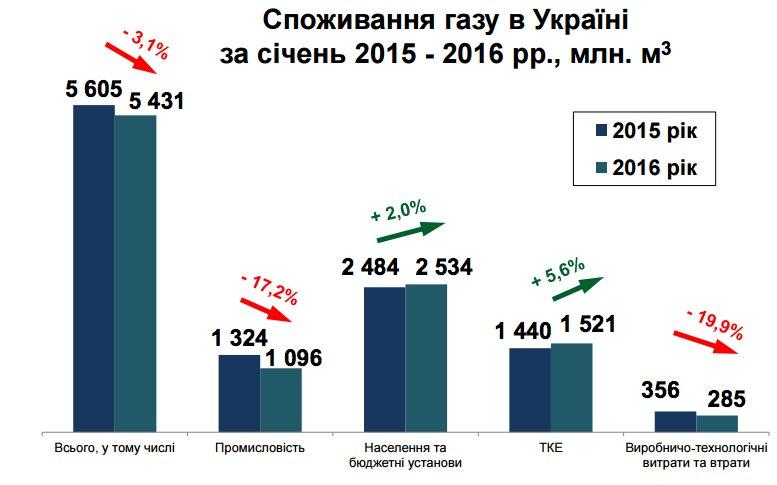 Сколько молдова потребляет электроэнергии