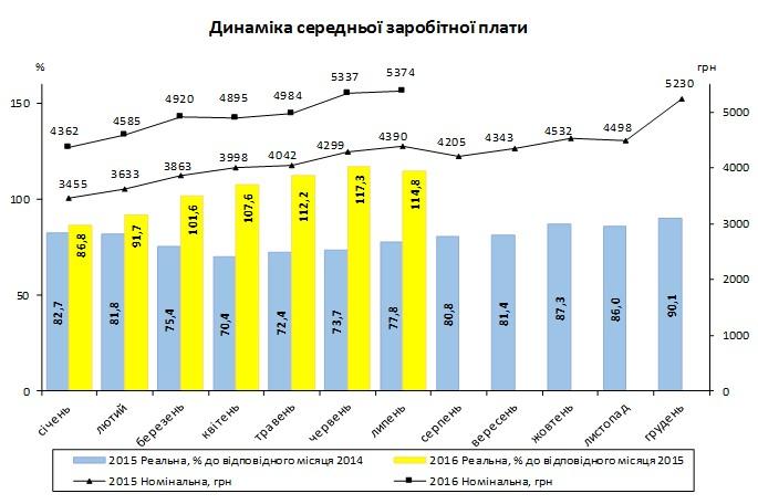 Средняя заработная плата вгосударстве Украина всередине лета подросла на37 грн
