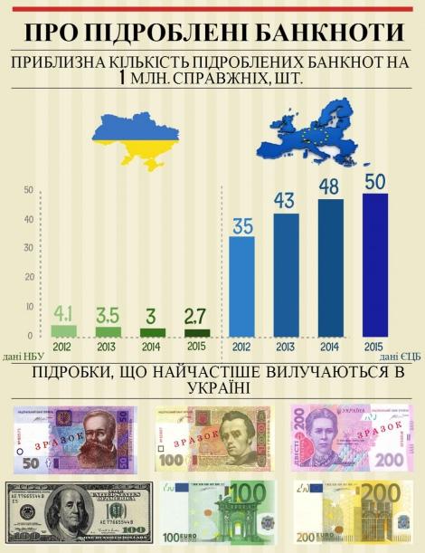 Статистика: найбільше в обігу перебуває фальшивих банкнот номіналом 50, 100 та 200 грн