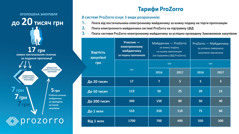 ProZorro вводит прогрессивную шкалу оплаты участия в тендерах
