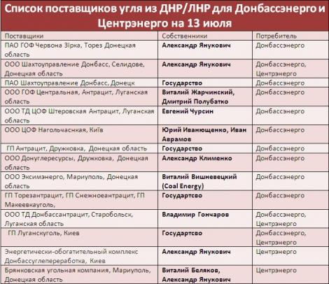 """""""Фантом"""" не пропустил на оккупированные территории Донбасса партии продуктов, запчастей и товаров народного потребления - Цензор.НЕТ 8176"""