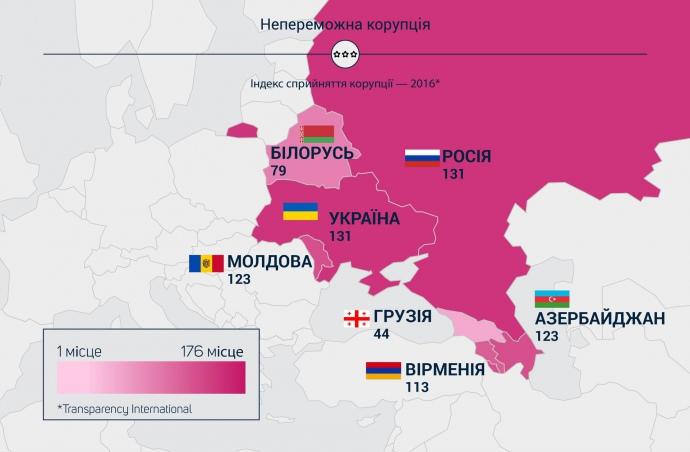 ВУкраине средняя взятка составляет 1350евро,— Инфографика
