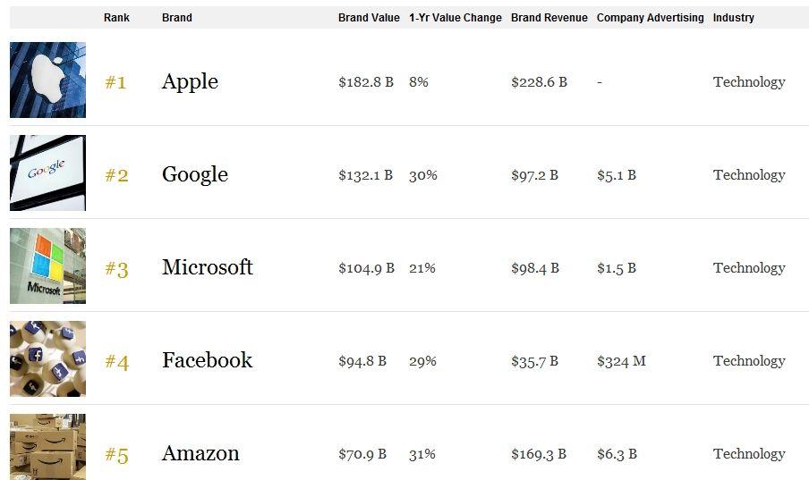 Серед найдорожчих світових компаній перші п'ять місць займають представники IT-сфери