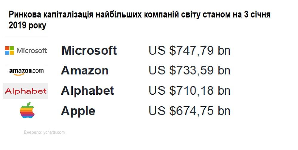 капитализация компаний