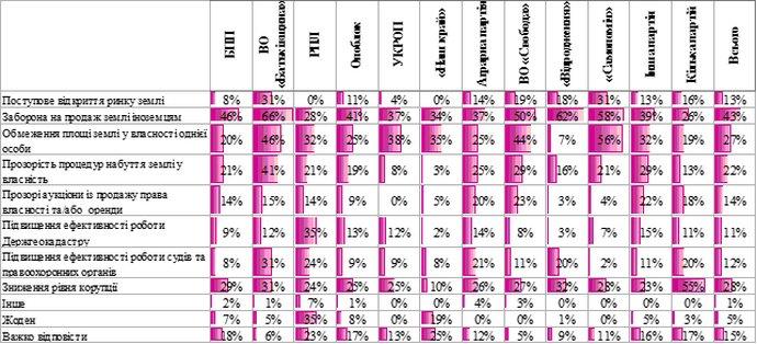 Заходи, які, на думку українців, можуть допомогти зменшити небезпеки від скасування мораторію, - залежно від того, яка партія набрала найбільше голосів на місцевих виборах 2015 року у місті/районі (респонденти мали можливість обирати декілька відповідей)