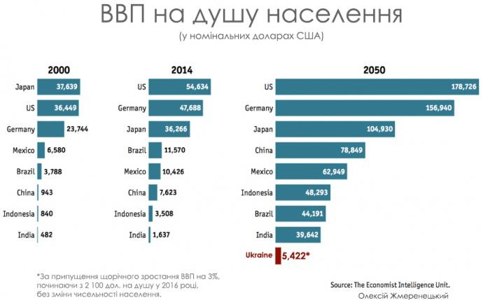 ВВП на душу населення