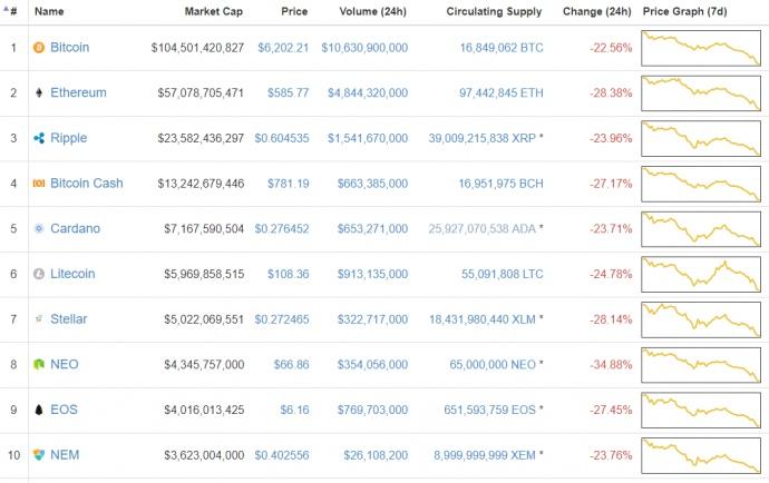 Падіння біткоін: курс популярної криптовалюти впав до6 тис. доларів