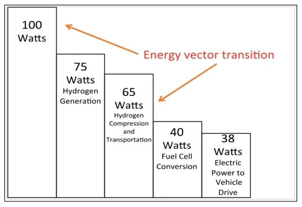 Втрати енергії у водневих автомобілях