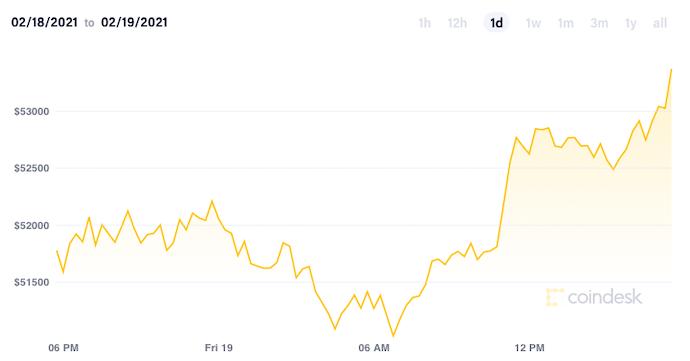 Котировки Bitcoin