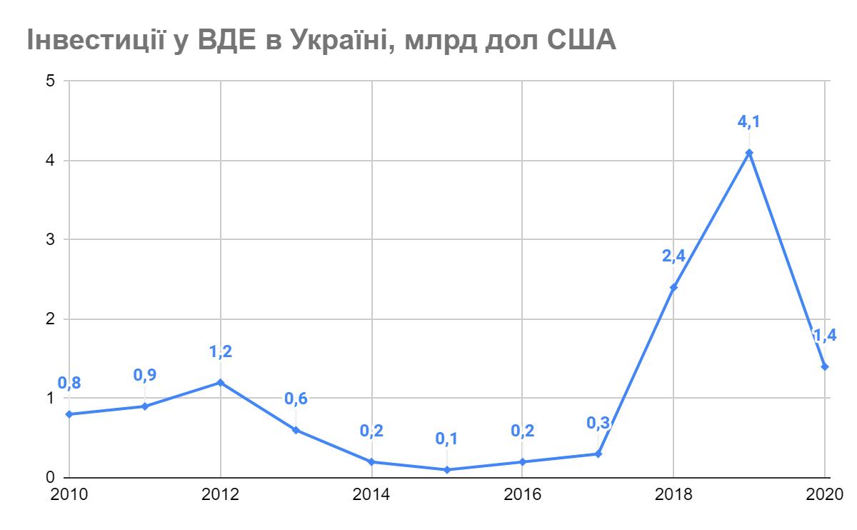 Інвестиції у відновлювані джерела енергії в Україні 2010-2020