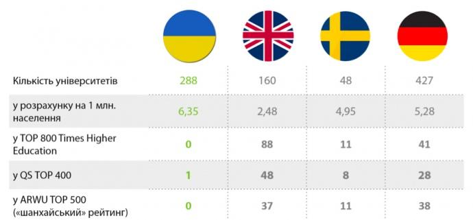 Лучшие вузы страны по версии МОН: лидеры - киевские и львовские университеты - Цензор.НЕТ 5664