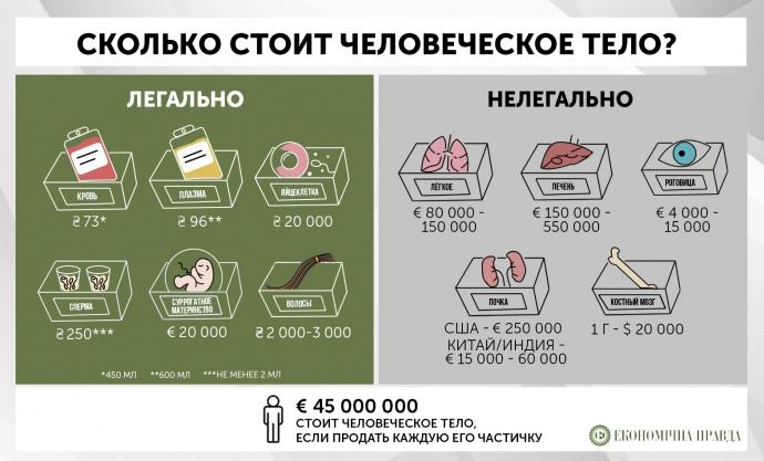 Скильки стоить сперма за кордоном
