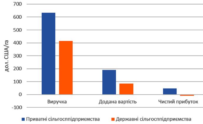 Показатели эффективности деятельности государственных и частных сельхозпредприятий в расчете на 1 га земель