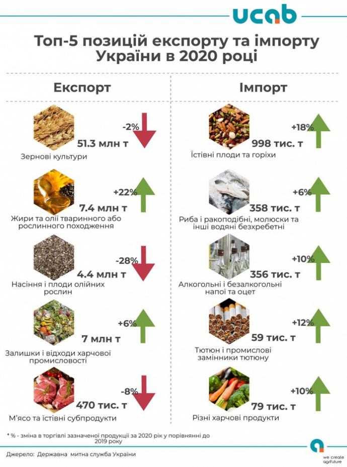 Стало відомо топ-5 продуктів експорту та імпорту України