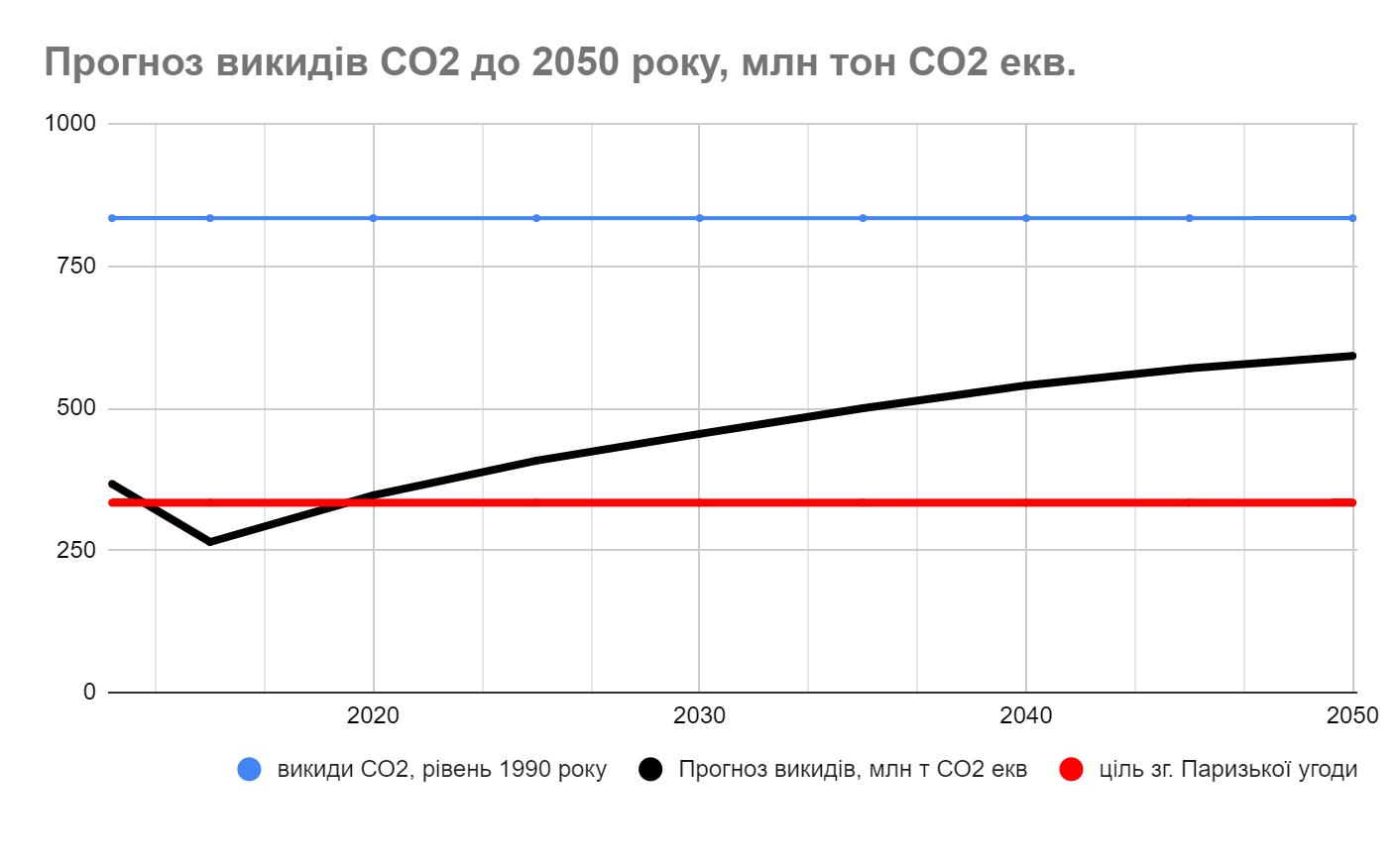 рис.3 Прогноз викидів СО2 за консервативним сценарієм згідно Стратегії низьковуглецевого розвитку України