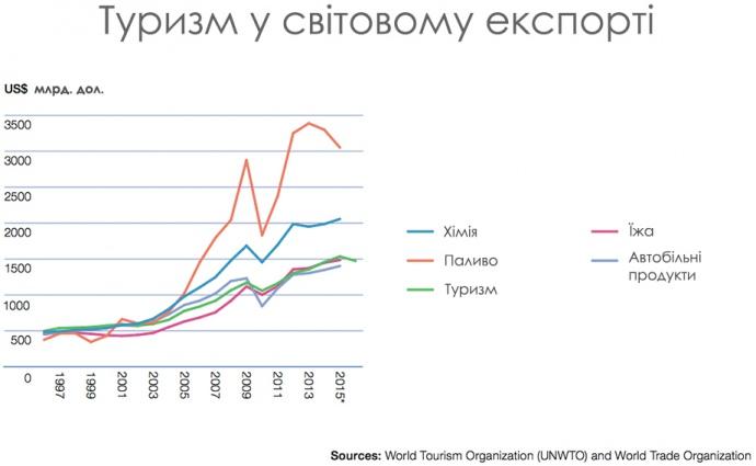 Туризм у світовому експорті