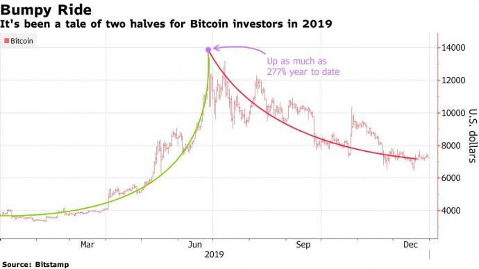Динамика цен на биткоин за 2019 год