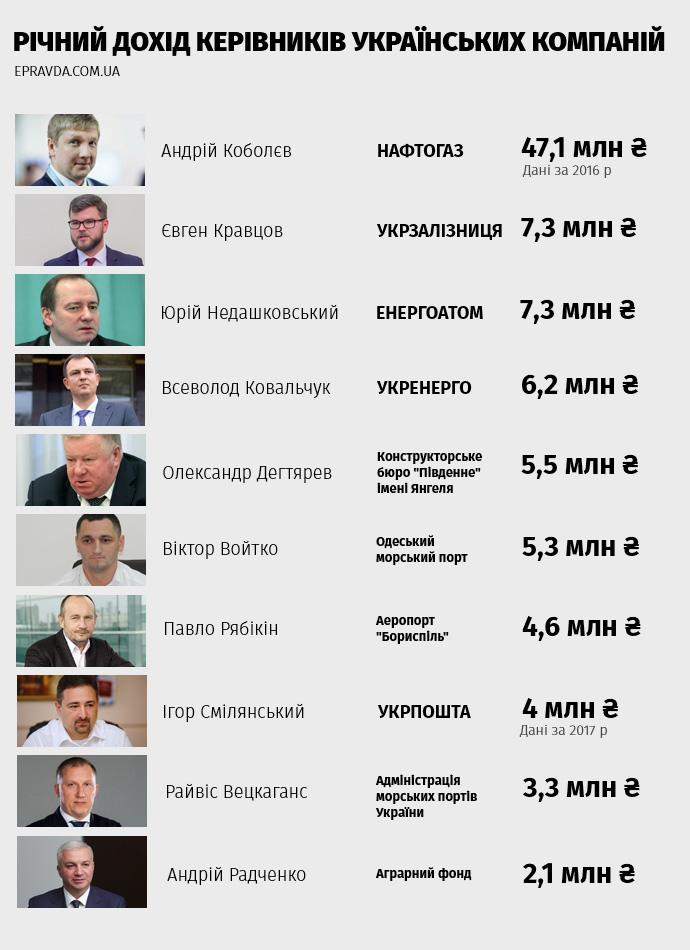 Зарплати державних чиновників станом на