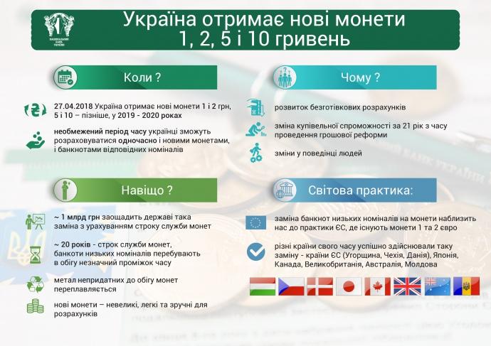 Національний банк презентував нові обігові монети, фото-3