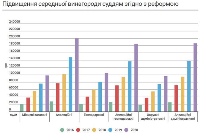 Більшість спійманих у серпні на хабарах - судді, - НАБУ - Цензор.НЕТ 3204