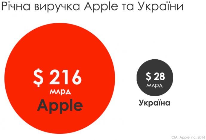 Річна виручка Apple і України