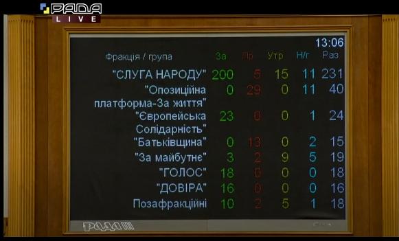 Голосування по фракціям