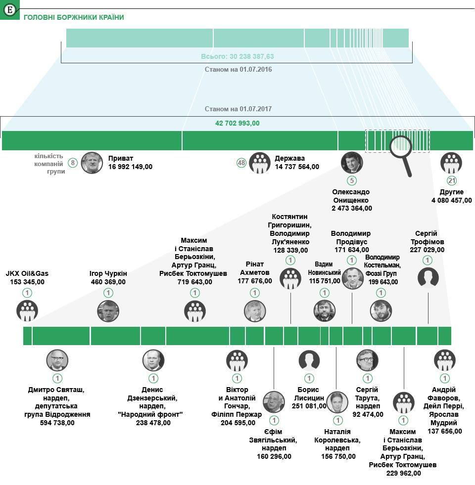 """Группа \""""Приват\"""" Коломойского задолжала государству 17 миллиардов налогов"""
