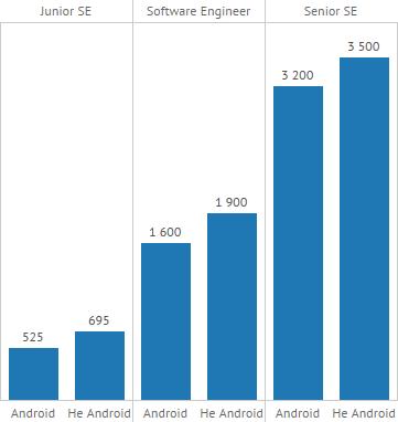 Зарплаты Java не-Android и Java Android разработчиков