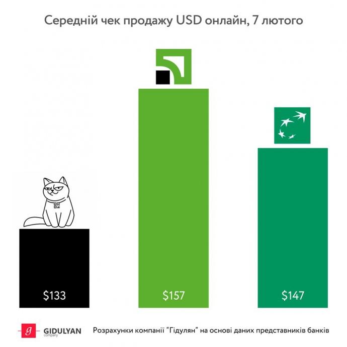 Украинцы активно покупают и продают валюту онлайн