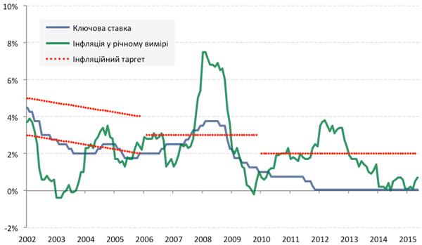 Ключова ставка, інфляційні цілі центрального банку та фактична інфляція в Чехії
