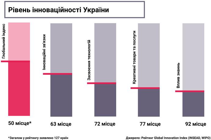 рівень інноваційності України