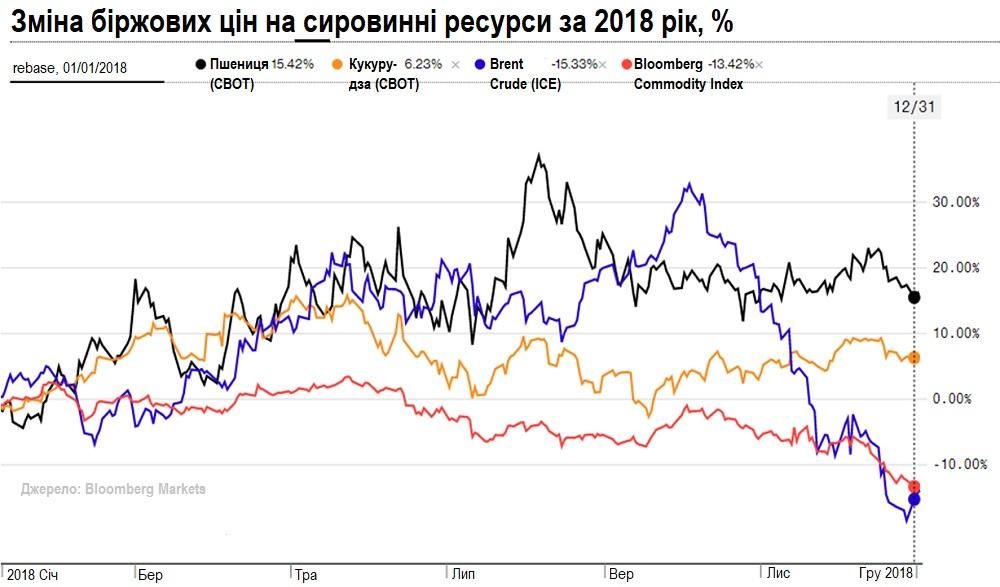 биржевые цены на сырье