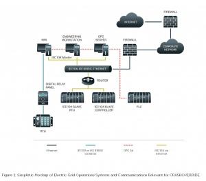 Упрощенный макет систем электросетей и коммуникаций, задействованных в атаке вредоносного ПО CrashOverride