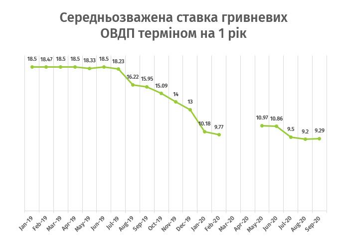 Иностранцы теряют интерес к украинскому госдолгу: как на это отреагирует гривня