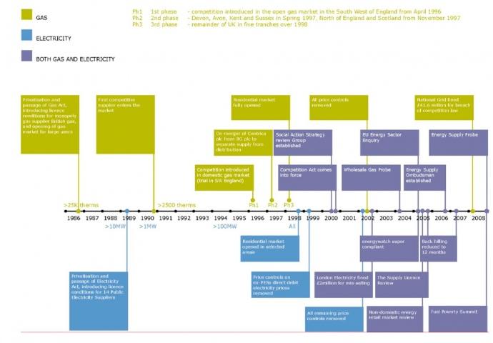 Хронологія ключових етапів та рішень на Британському ринку електроенергії та газу. Джерело: OFGEM.