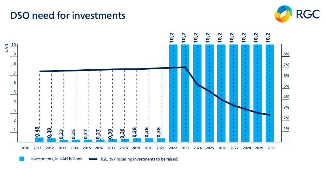 Інвестиції у газові мережі України до 2030 року для того, щоб підготувати їх до роботи із воднем