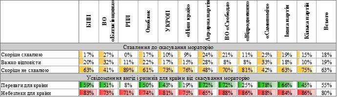 Ставлення українців до скасування мораторію та обізнаність про переваги та небезпеки для країни загалом, - залежно від того, яка партія набрала найбільше голосів на місцевих виборах 2015 року у місті/районі
