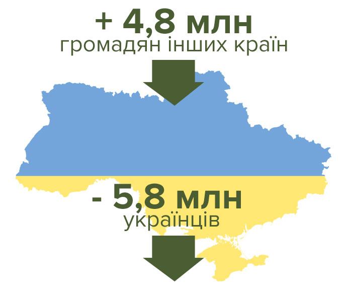 Дані UN за 2015 рік