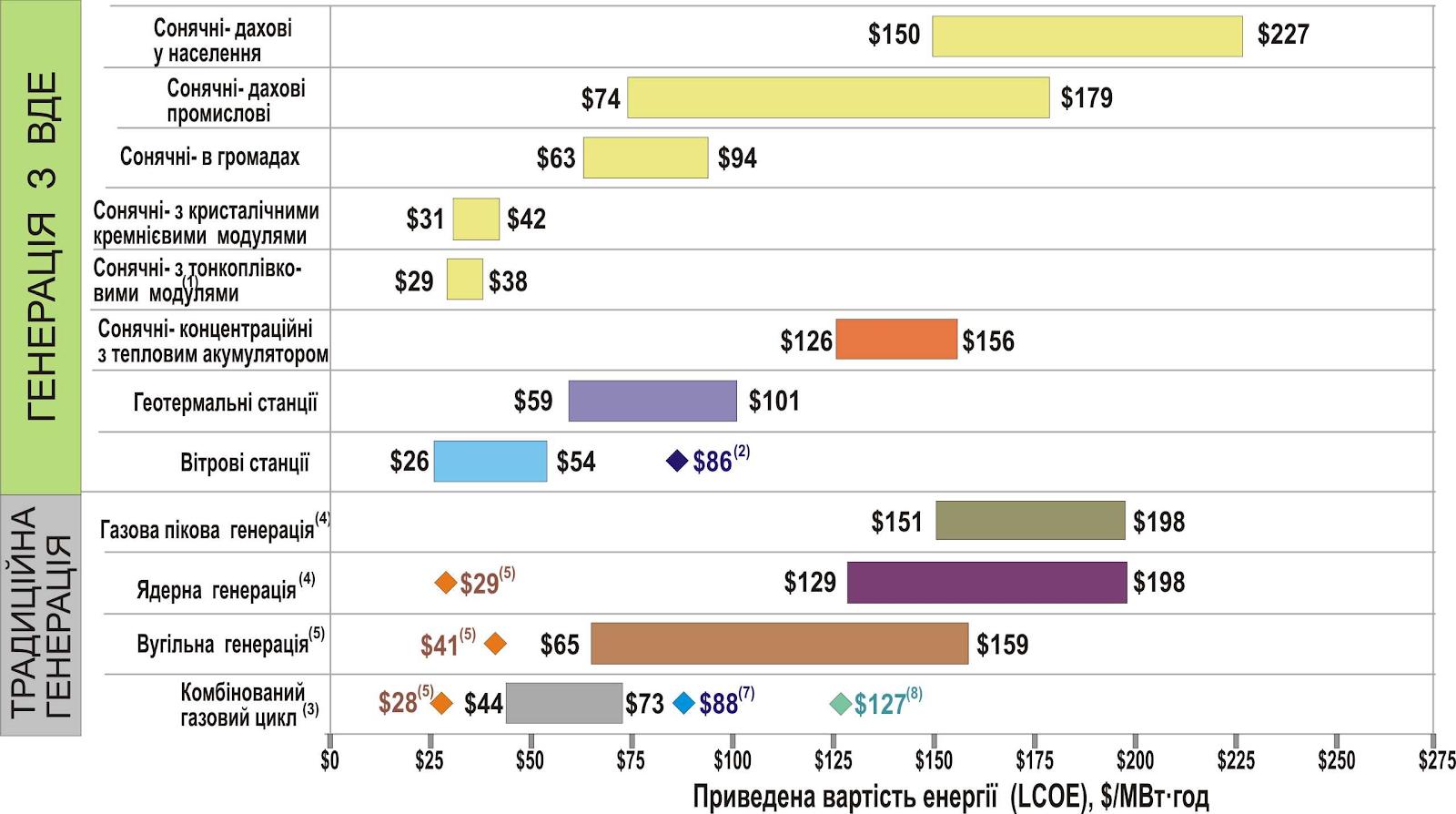 Рис. Приведена вартість електроенергії від генерації різного типу (за матеріалами LAZARD)