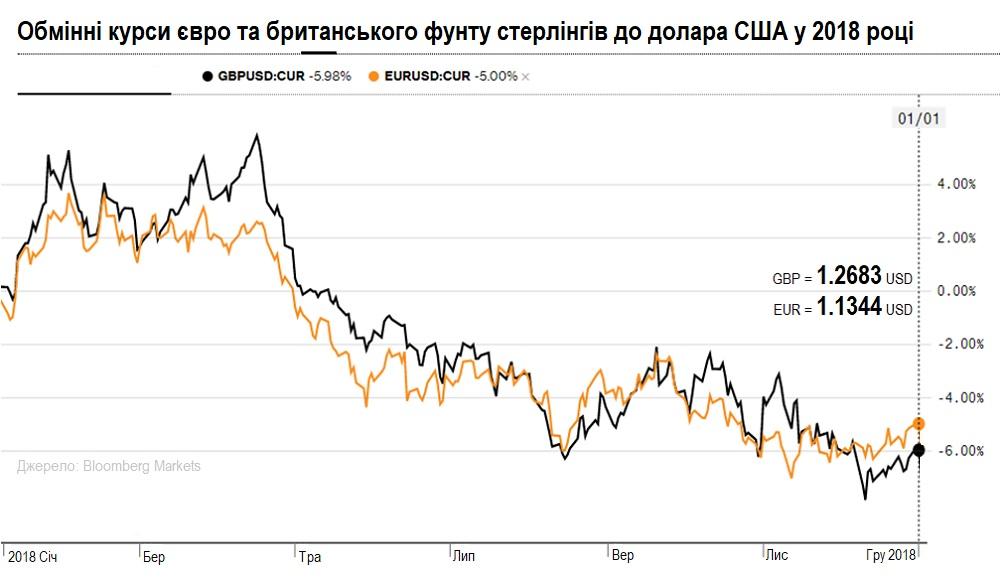 Курс евро и фунта стерлингов к доллару