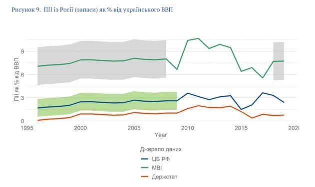 Прямые иностранные инвестиции из РФ